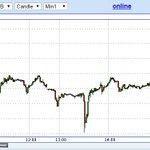 ЦБ повысил ключевую процентную ставку с 8 до 9.5% http://t.co/YiuKo35dPf Но инвесторы не спешат вкладываться в рубли http://t.co/cE7PySJsAL