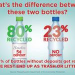 FACT: 80% of bottles w/ deposits get recycled, vs only 23% of bottles w/o...even w/curbside. Vote #YesOn2MA #mapoli http://t.co/0C0qMP7osv