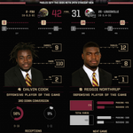 Take a look back at last nights 42-31 win over Louisville. #Noles http://t.co/vMgNypw78H