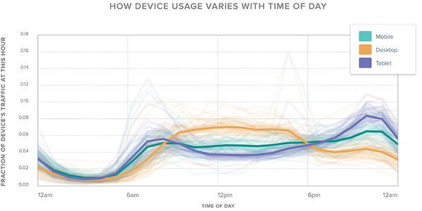 How device usage varies with time of day. Read about it and more in our newest Quarterly: http://t.co/50vFyvOM6o http://t.co/2sRmGtSaqZ