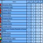 Жүдо АбуДаби Гранд Слам 59 орноос 1-р өдөр 14 орон медал авж 1алт 1мөнгө 1хүрлээр Монгол 1т жагсав #JudoAbuDhabi2014 http://t.co/momzY1KtTj