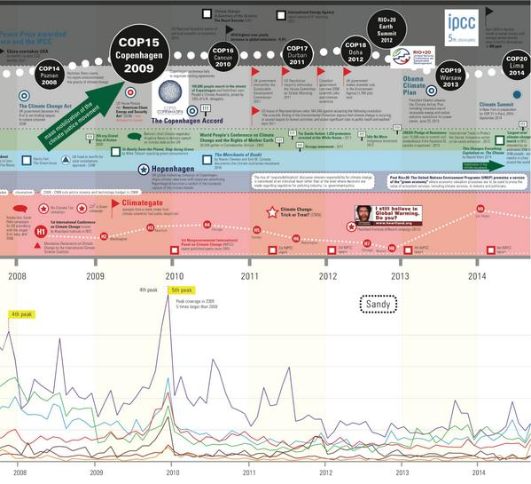 Mapping Climate Communication: Climate Timeline — by @EcoLabs. http://t.co/vRMDK0U6DA http://t.co/faYafC6PwM