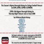 9th highest since 2000 RT @MsPotts_ESPN: #FSUvsLOU 3.5 overnight highest CFB rating on ESPN nets this season. More: http://t.co/iLXuIFMe3C