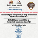 FSU-Louisville: 3.5 overnight rating, ESPNs highest CFB game of season: http://t.co/9iDBobwevF http://t.co/HydoBTHTiL