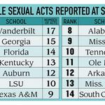 Crime reports show sexual-offense increase in #SEC schools http://t.co/Mgfju4YAjr @JimWLittle http://t.co/doDMYe3oQm