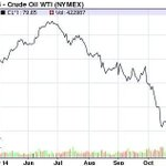 @ArifAlvi @Shahidmasooddr @jasmeenmanzoor Crude Oil price has come from $104 to $79.65. NS can not take Credit for it http://t.co/Lq03ih5Eaf