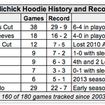 Someone sorted Bill Belichicks coaching record by hoodie http://t.co/Xay88zLqmJ http://t.co/dbtqwNLcna