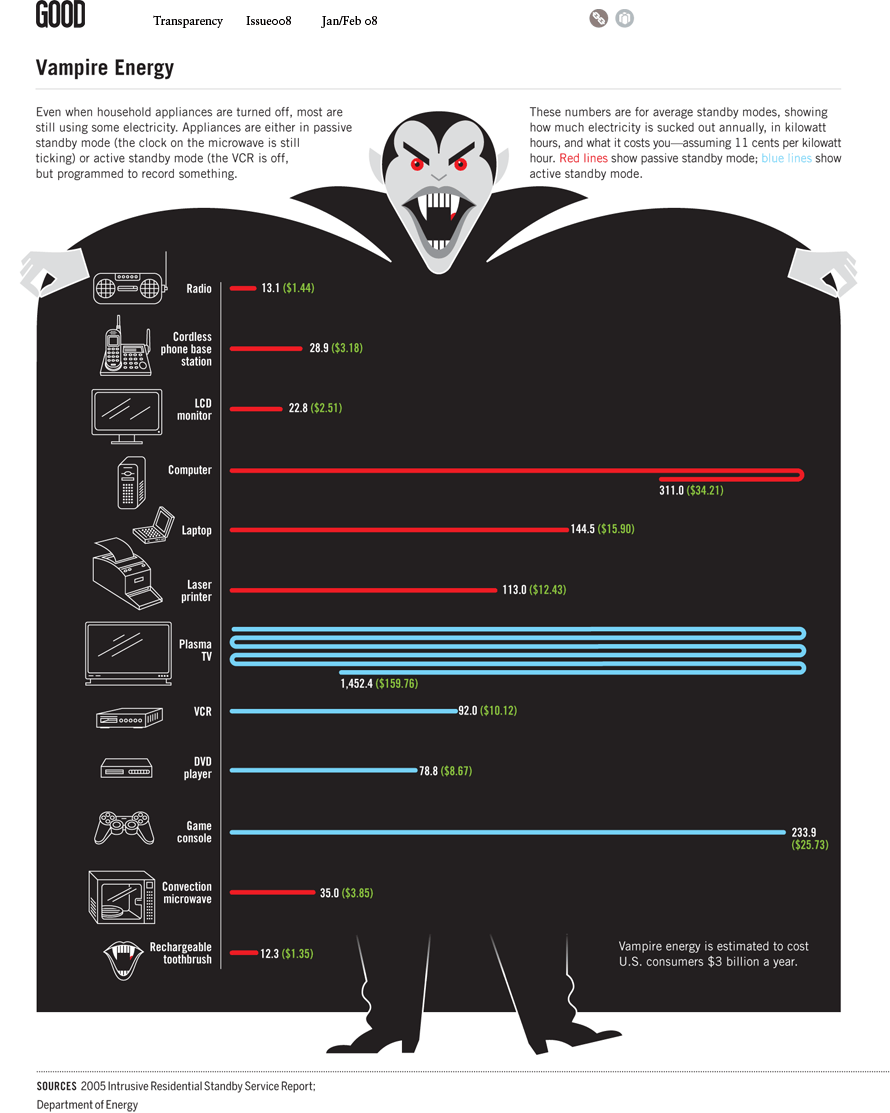 This Halloween, nothing is scarier than an ENERGY VAMPIRE! Infographic via @GOOD. http://t.co/qKcZELNfy3 http://t.co/XUEQaCPbNU