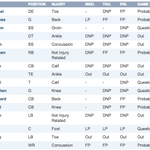 Seahawks injury report is ... extensive http://t.co/cF7LLlnzdW