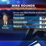 Republican Senate candidate Mike Rounds has taken a dip in his popularity: http://t.co/vNUSvAaNtQ #kelonews http://t.co/FmNiVREvbc
