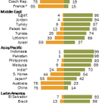Say belief in God necessary to be moral: 98% Pakistan 87 Turkey 70 India 53 US 42 Japan 15 France 14 China #sssr14 http://t.co/CkB2SCTitL