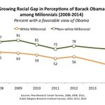 Millennials have become increasingly divided in their perception of Obama: http://t.co/EGzcEql5CN http://t.co/EVIFQtuskl