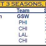 Klay Thompson made 545 3s during his 1st 3 seasons, the most of any player in NBA history during their 1st 3 years. http://t.co/FGyVQu8uwh