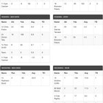 Final stats- BD- 34, Avon- 27. The Giants 20th sectional title. #BDFootball #SectionalChampionship http://t.co/RJva1wnpPB
