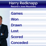 Harry v Jose. Only one winner as it stands. Can #QPR get a result at #CFC today? #SSNHQ http://t.co/Ul8EzozyDL