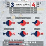 Infographic from last nights #Preds game. All those blocked shots by the #Flames... http://t.co/UX42n1TrDs