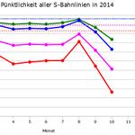 http://t.co/qblI2x7EUE mit der #SBahnStgt geht es steil bergab... auch ohne Luftballons in der Oberleitung. Danke @CDU_BW @spd0711 @VVS #s21
