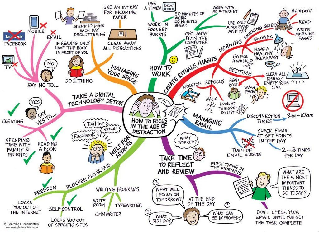 How to focus in the age of distraction? A useful mind map. #plevyphi http://t.co/twEi7wWZBb