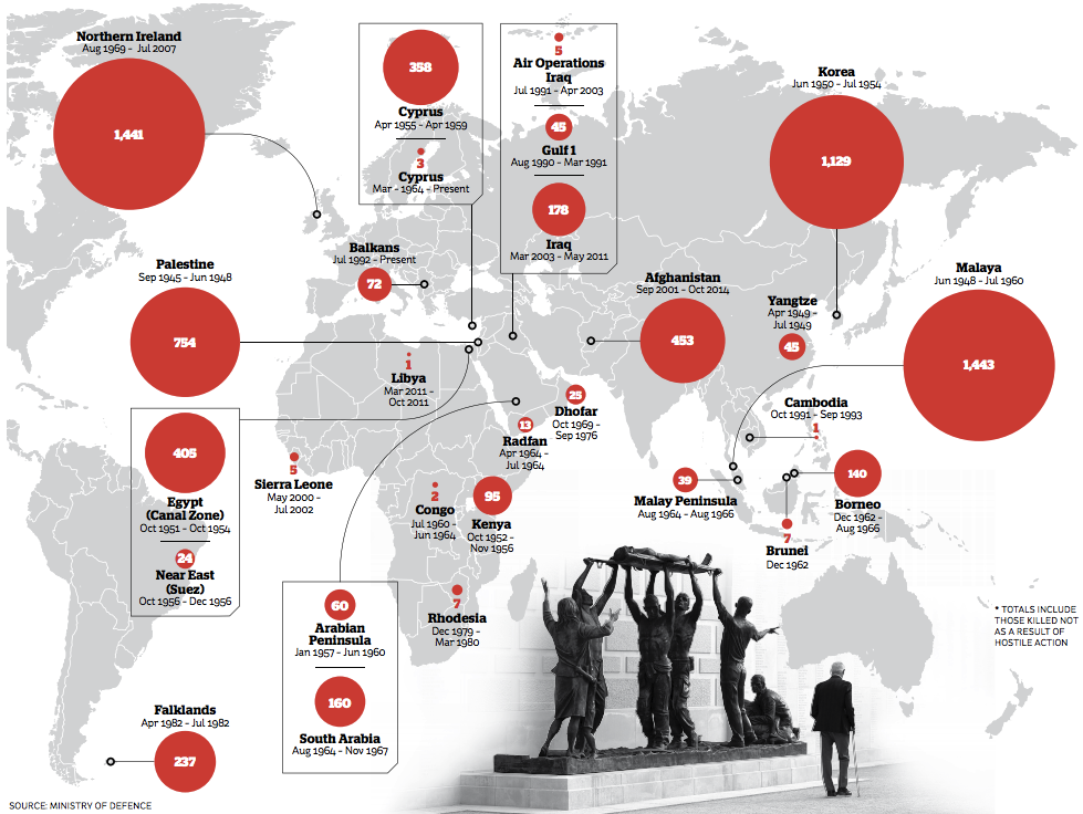 """@thei100: Map: All the British soldiers who have been lost in conflict since 1945 http://t.co/eCAdIrmVej"" We remember bt why don't we stop?"
