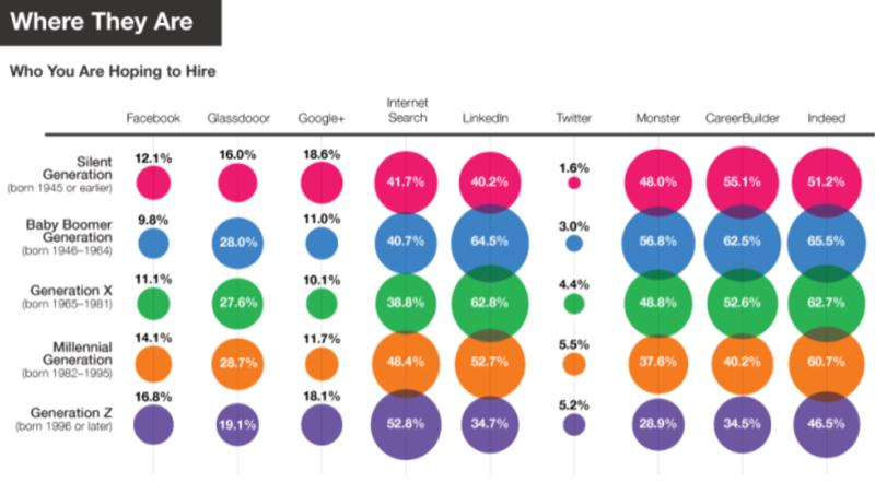 A superb graphic of where all the different generation candidates are online. Some surprises! http://t.co/m7Sp9K5OLU