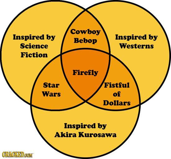 Firefly: the venn diagram! 23 famous stories that can be told by ...