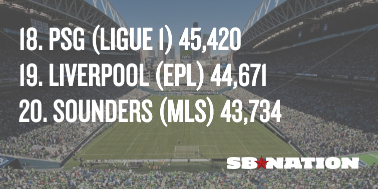 Sounders' attendance was down slightly this year, but it still ranks in the top 20 worldwide. http://t.co/6aX63s0xWk http://t.co/8Rb8k5NLK1