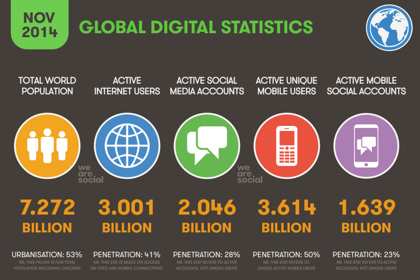 Internet milestone: Global internet users now passed 3 BILLION mark. http://t.co/qruIv3UdTn via @wearesocial @eskimon http://t.co/4QgrTf0jhk