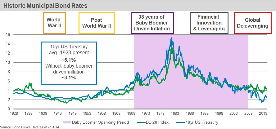#Chart: How boomers impacted muni rates over the past 85 years http://t.co/dSB6iAO0Ss #inflation http://t.co/t0N4THBzNU