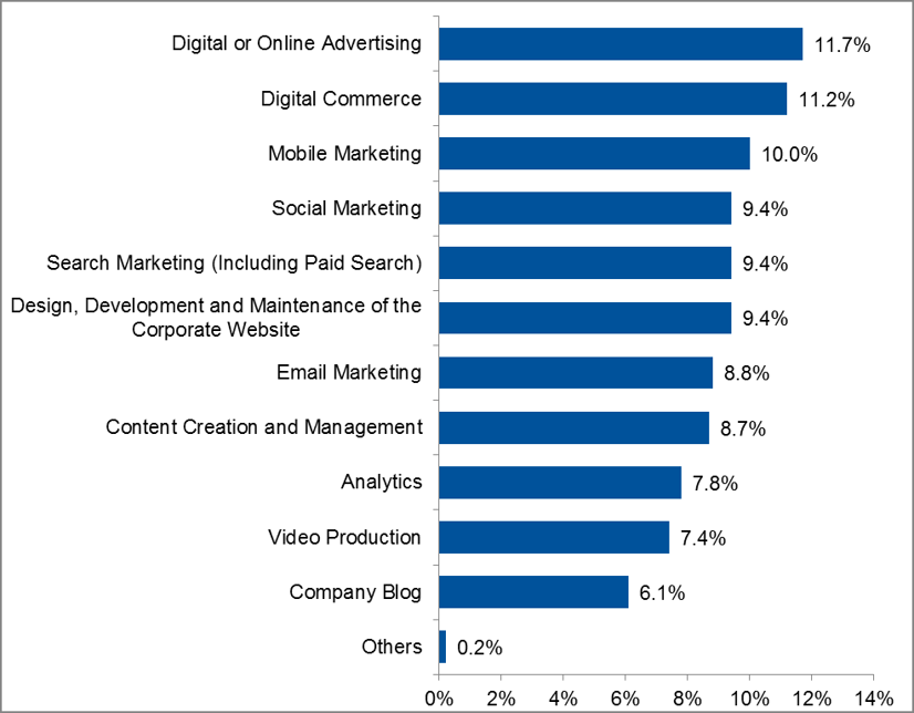 Gartner's digital marketing spend (30% of total budget) categories ...