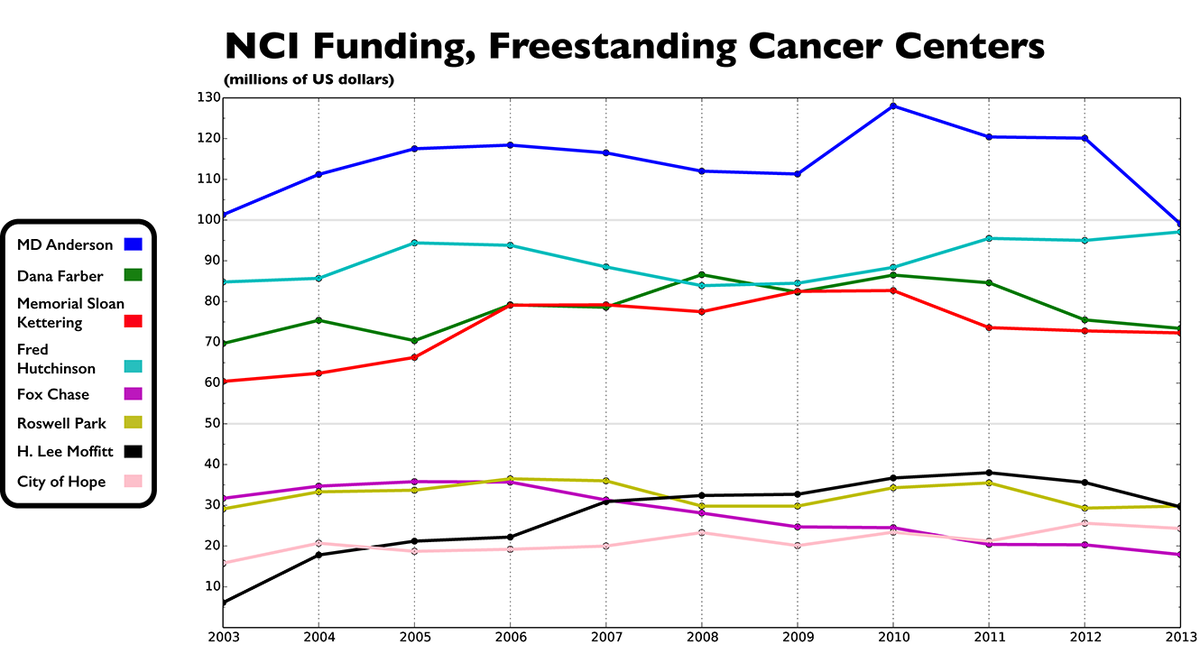 FREE: How Elite Institutions Were Affected By A Decade of Constricted Funding @AACR @ASCO - http://t.co/3uG0eALxUv http://t.co/Cl8n8KPGcC