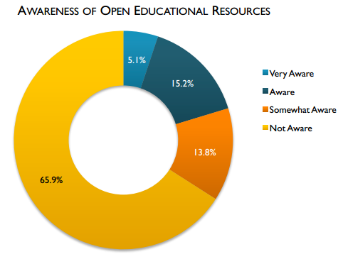 A new survey has good news and bad news for #OER advocates: http://t.co/wxm5KTXbbP http://t.co/xPNl6TaUSM