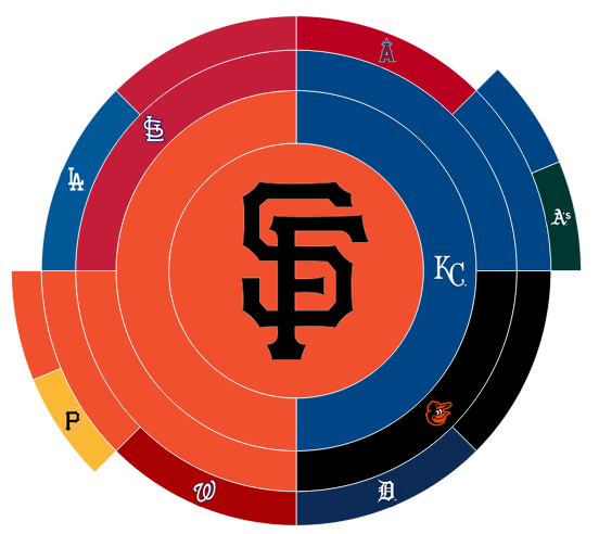 RT @LOLKNBR: LOL DODGERS RT @GameSigns: Pretty awesome graphic of the 2014 #mlbplayoffs. http://t.co/JBuFWXFuRp