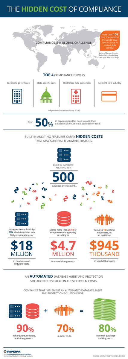 [INFOGRAPHIC] The Hidden Cost of Compliance http://t.co/8KQqV6tLPG  #database #audit #itsec http://t.co/kiZ7caSow5