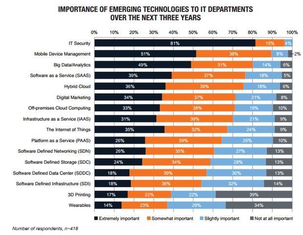 Emerging tech priorities to IT: http://t.co/UtkkYqfnXt  1 security 2 mobility 3 analytics 4 SaaS/cloud 5 digital marketing  via @ValaAfshar