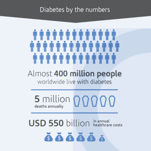 What is the annual economic burden of #diabetes? http://t.co/YF9kRaktho #WDD http://t.co/3lywXJcAjd
