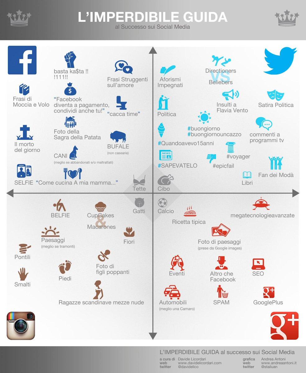 """""""L'imperdibile guida al Successo sui #SocialMedia"""", l'infografica definitiva.  #smm http://t.co/TU6y0LfQ54"""