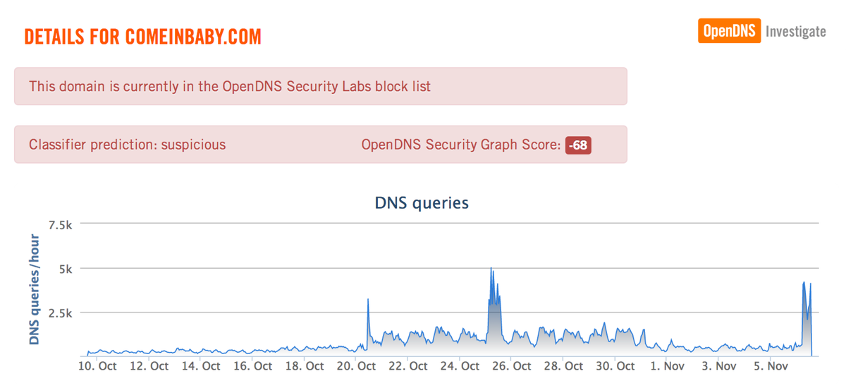 What the #WireLurker #malware looks like from the perspective of @opendns and @OpenDNSLabs http://t.co/eVB00irNxS