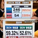 これはいい資料だね!とにかく選挙(投票場)に行こう! (画像は報道ステーションより) http://t.co/ZIyifGyD9y