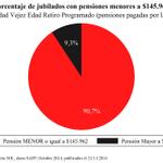 Actualizado: El 90,7% de las Pensiones de Vejez que pagan las AFP son MENORES de $145.962 (65% del Salario Mínimo) http://t.co/ku6PgjTvBW