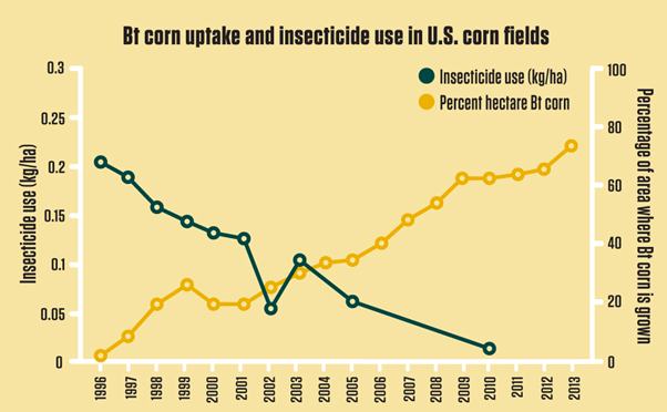 Graph of the Day - US uptake of GMO Bt corn correlates dramatically with reduced insecticide spraying: http://t.co/M3KdUZgL19