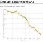 Petróleo venezolano sigue en descenso y se ubica en $68,97 (+GRÁFICO) http://t.co/zlbCvU6vMp http://t.co/wHqUEVRK9y