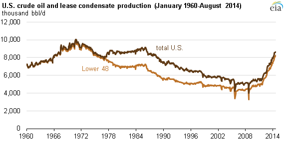 FACT: The U.S. is producing more #oil now than at any time since 1986. http://t.co/78lGxNqV3C http://t.co/iUwfvGvzZT