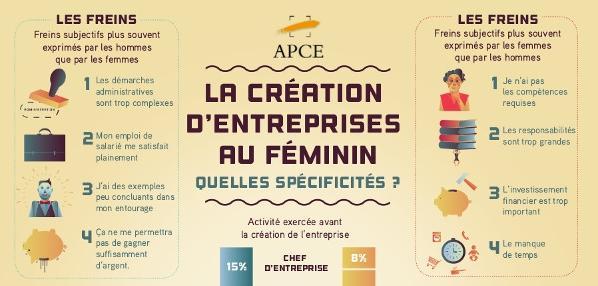 La création d'entreprises au féminin : quelles spécificités ? Infographie & Synthèse APCE http://t.co/l1Du2TiLt9 http://t.co/RDrz2QBVjk
