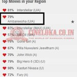 RT @cineloka: Bookings for #Ambareesha-The REBEL going Great Guns. Top 2nd right now in Bengaluru Multiplexes (y) @dasadarshan