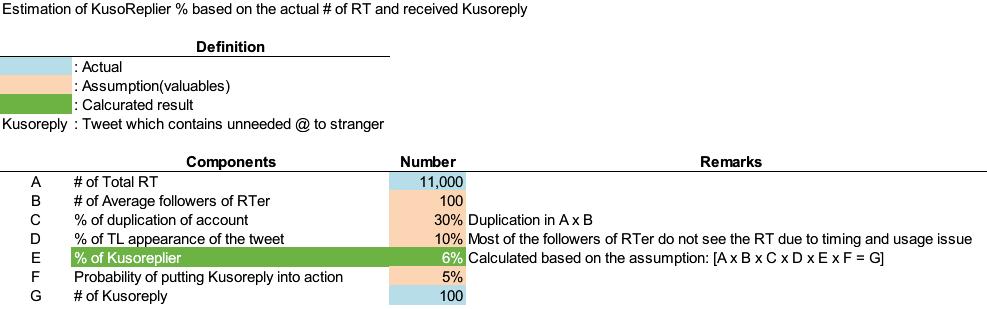 1.1万RTされて100件ほどクソリプが来たのでクソリプする人間がどのくらいの割合いるのか計算して推定してみたところ、5%くらいいるという恐ろしい結果になりました http://t.co/Qb7rD9cago