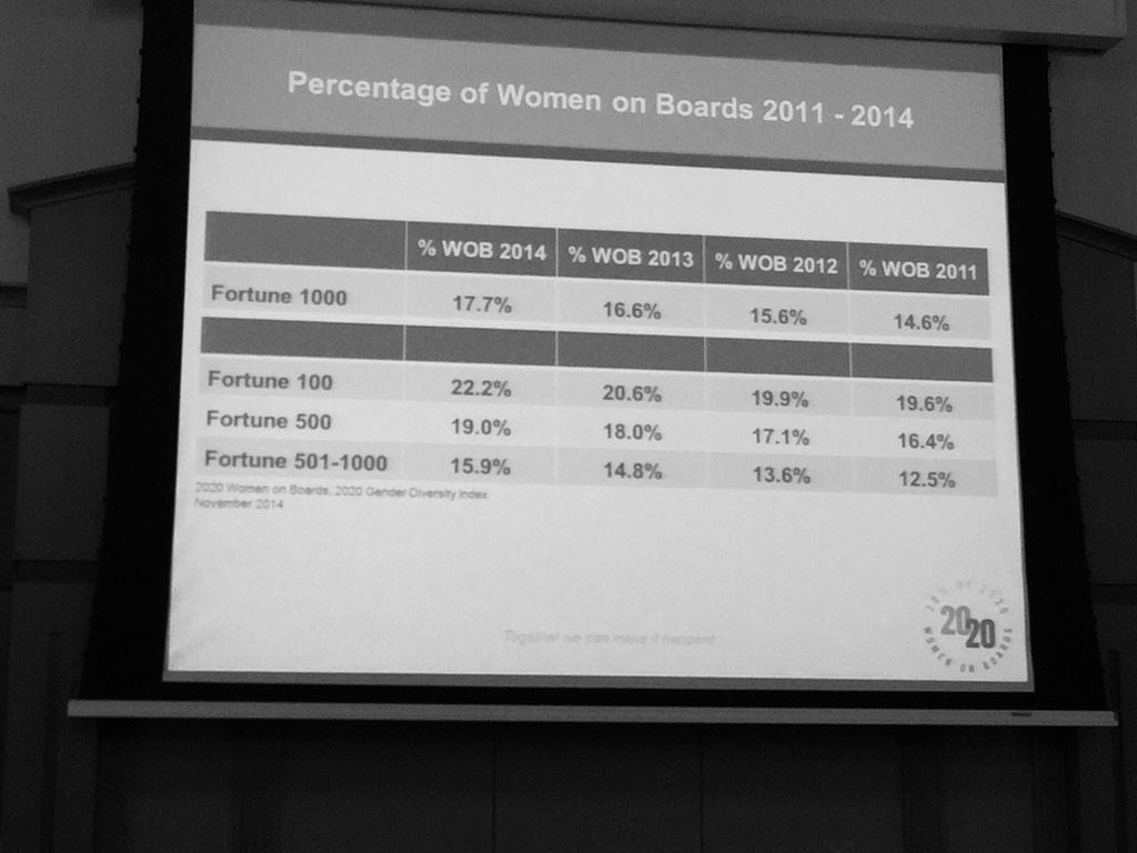 Women now hold 17.7% of board seats in the Gender Diversity Index of Fortune 1000 companies #2020wob #womenonboards http://t.co/yP3rAxNAko
