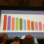 Pinterest is the #1 site for referral traffic, even above paid. #SMX w/ @matt_siltala #22a1 http://t.co/WVDcVhXRoU