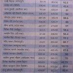40 years exprnced ex MLA,s last years prformce 62% Aap ki prformnce 99.2% Now u cant misguide kaam krna nahi aata.. http://t.co/0wzwDvGNpR