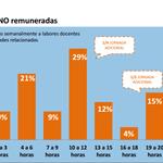 #ParoDocente 60% profes en Chile dedica +de 10hrs semana a labores docentes q NO son remuneradas http://t.co/EC0KR7cHQr v @lafundacionsol
