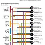 José Serra foi o 3º político que mais recebeu doações das empresas envolvidas na Lava-jato: http://t.co/H14T9zVvWw http://t.co/0mqZFJuFIh